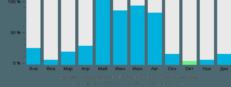 Динамика поиска авиабилетов из Астаны в Абакан по месяцам