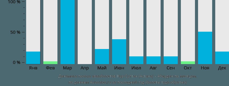 Динамика поиска авиабилетов из Нур-Султана (Астаны) в Абердин по месяцам
