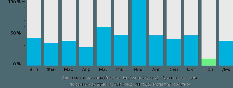 Динамика поиска авиабилетов из Нур-Султана (Астаны) в Адану по месяцам