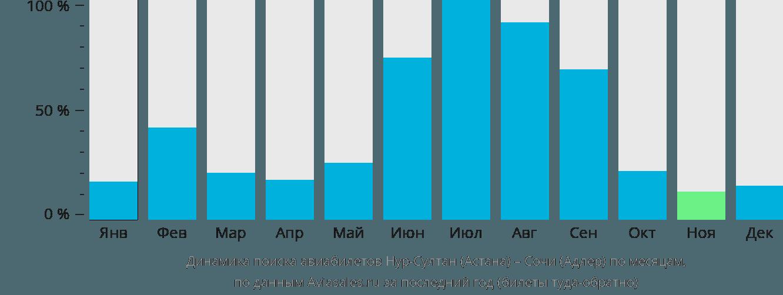 Динамика поиска авиабилетов из Астаны в Сочи  по месяцам