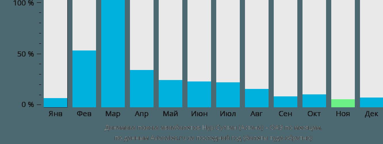 Динамика поиска авиабилетов из Нур-Султана (Астаны) в ОАЭ по месяцам