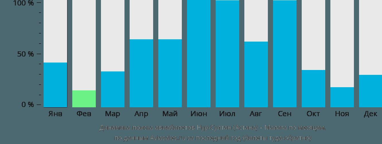 Динамика поиска авиабилетов из Нур-Султана (Астаны) в Малагу по месяцам