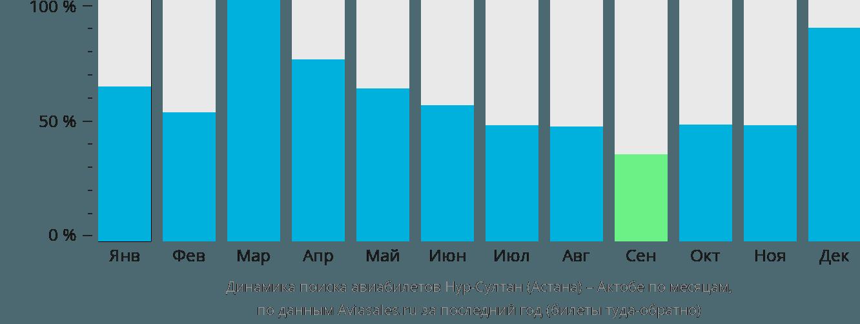 Динамика поиска авиабилетов из Астаны в Актюбинск по месяцам