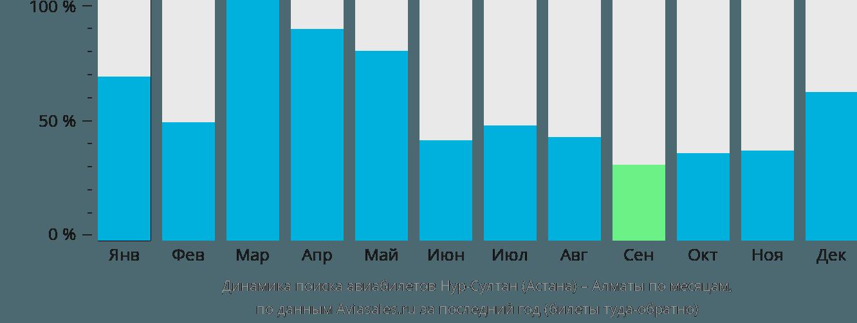 Динамика поиска авиабилетов из Нур-Султана (Астаны) в Алматы по месяцам
