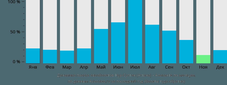 Динамика поиска авиабилетов из Астаны в Аликанте по месяцам