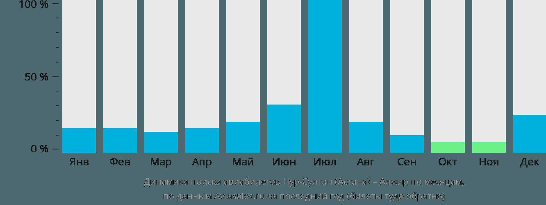 Динамика поиска авиабилетов из Нур-Султана (Астаны) в Алжир по месяцам