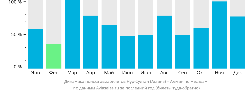 Динамика поиска авиабилетов из Нур-Султана (Астаны) в Амман по месяцам