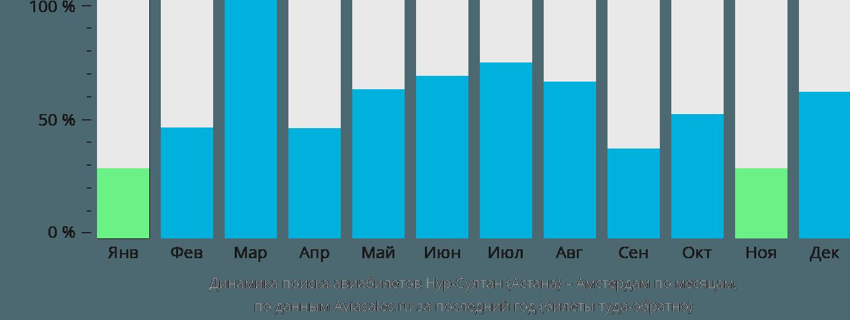 Динамика поиска авиабилетов из Нур-Султана (Астаны) в Амстердам по месяцам