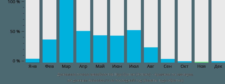 Динамика поиска авиабилетов из Нур-Султана (Астаны) в Армению по месяцам