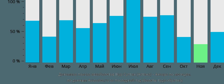 Динамика поиска авиабилетов из Нур-Султана (Астаны) в Анкару по месяцам
