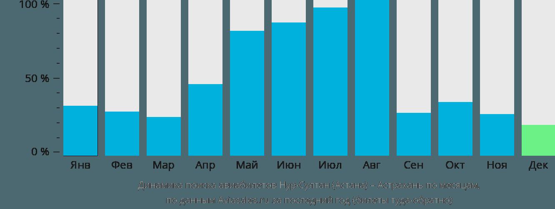 Динамика поиска авиабилетов из Астаны в Астрахань по месяцам