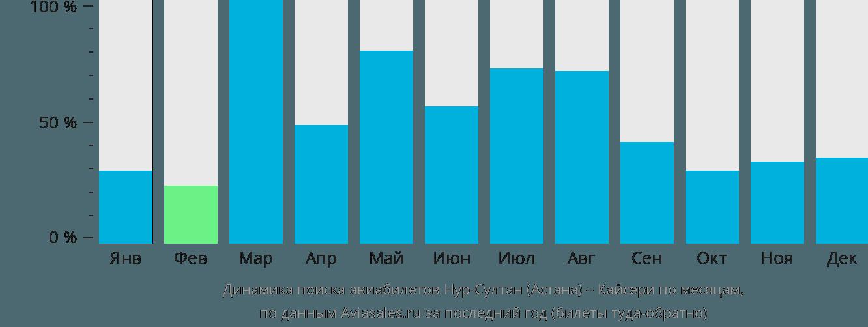 Динамика поиска авиабилетов из Астаны в Кайсери по месяцам