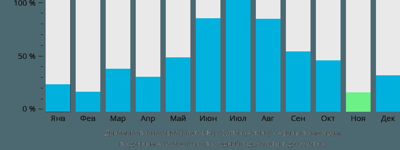 Динамика поиска авиабилетов из Нур-Султана (Астаны) в Афины по месяцам