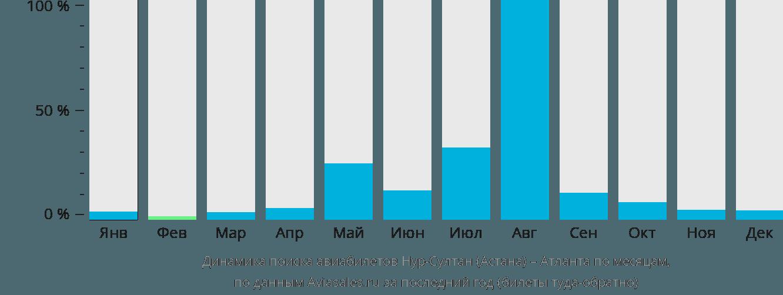 Динамика поиска авиабилетов из Нур-Султана (Астаны) в Атланту по месяцам