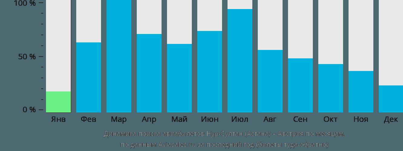 Динамика поиска авиабилетов из Нур-Султана (Астаны) в Австрию по месяцам