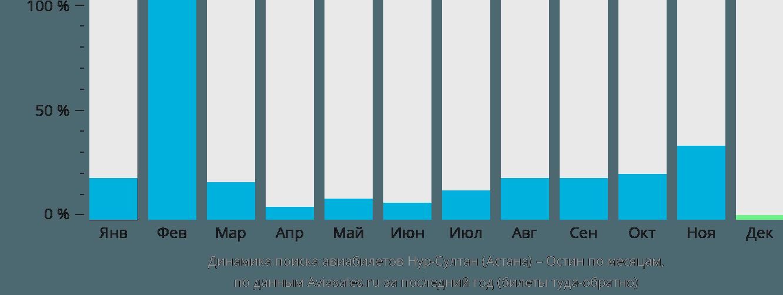 Динамика поиска авиабилетов из Астаны в Остин по месяцам