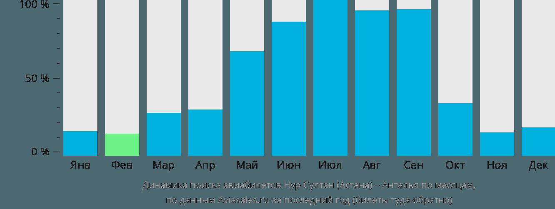 Динамика поиска авиабилетов из Астаны в Анталью по месяцам