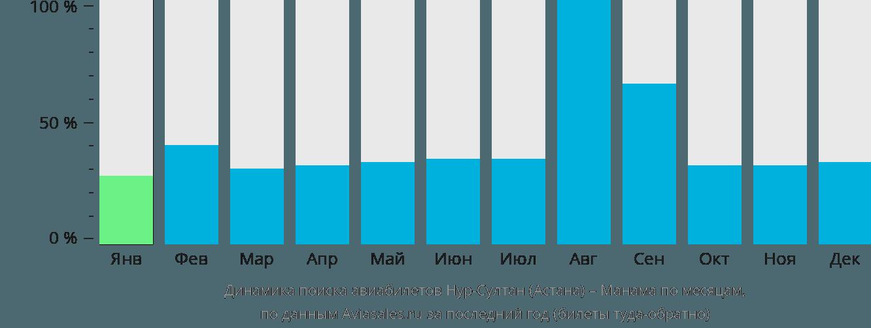 Динамика поиска авиабилетов из Нур-Султана (Астаны) в Манаму по месяцам