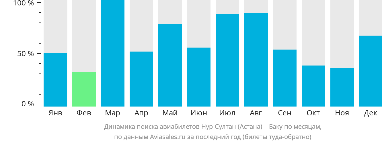 Динамика поиска авиабилетов из Астаны в Баку по месяцам
