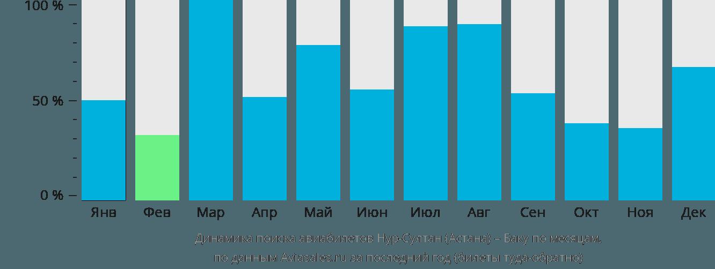 Динамика поиска авиабилетов из Нур-Султана (Астаны) в Баку по месяцам