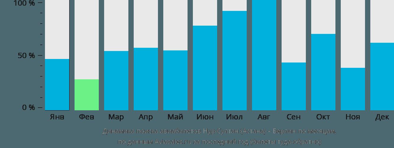 Динамика поиска авиабилетов из Астаны в Берлин по месяцам