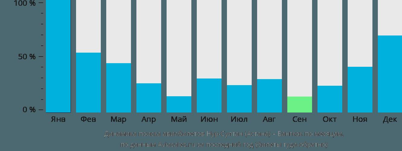 Динамика поиска авиабилетов из Астаны в Бангкок по месяцам
