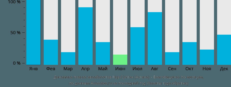 Динамика поиска авиабилетов из Астаны в Благовещенск по месяцам