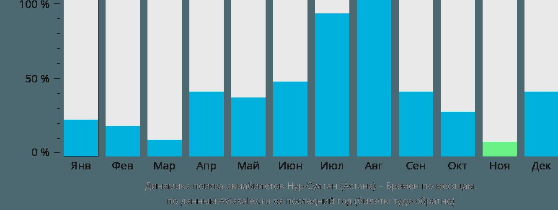 Динамика поиска авиабилетов из Нур-Султана (Астаны) в Бремен по месяцам