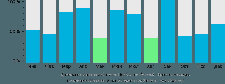 Динамика поиска авиабилетов из Нур-Султана (Астаны) в Брно по месяцам