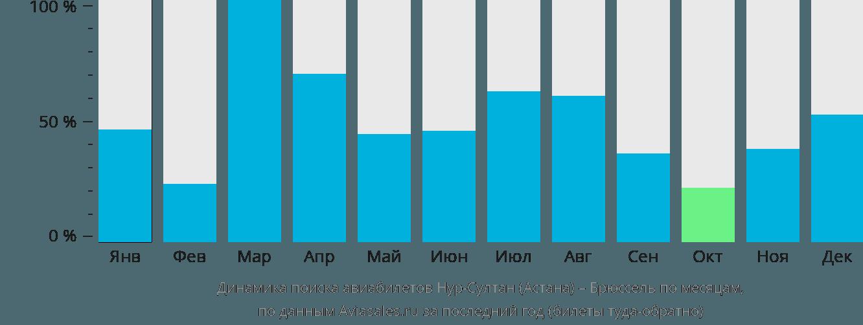 Динамика поиска авиабилетов из Астаны в Брюссель по месяцам