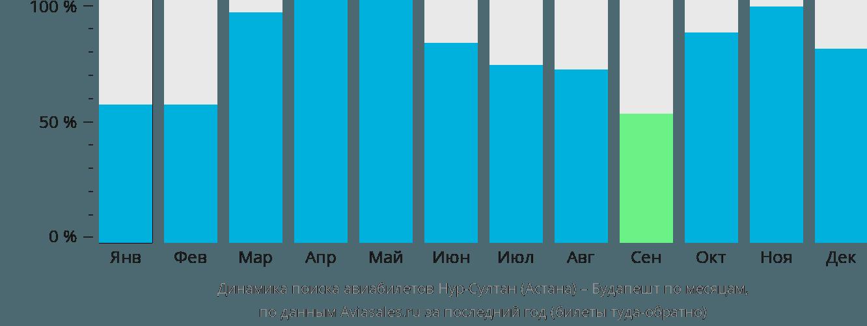 Динамика поиска авиабилетов из Астаны в Будапешт по месяцам