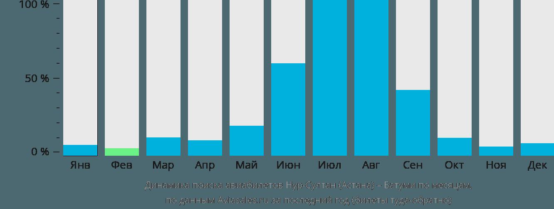 Динамика поиска авиабилетов из Нур-Султана (Астаны) в Батуми по месяцам