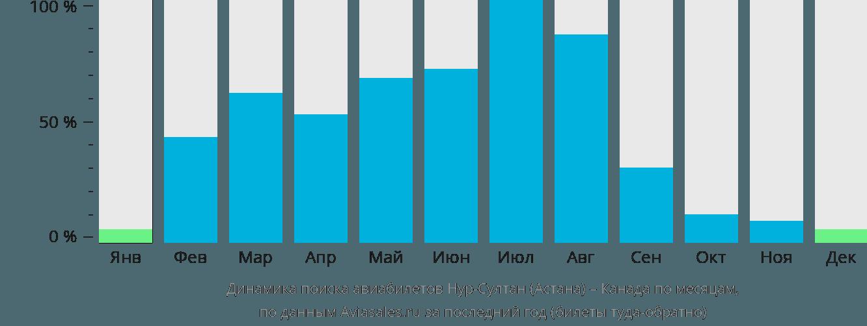 Динамика поиска авиабилетов из Нур-Султана (Астаны) в Канаду по месяцам