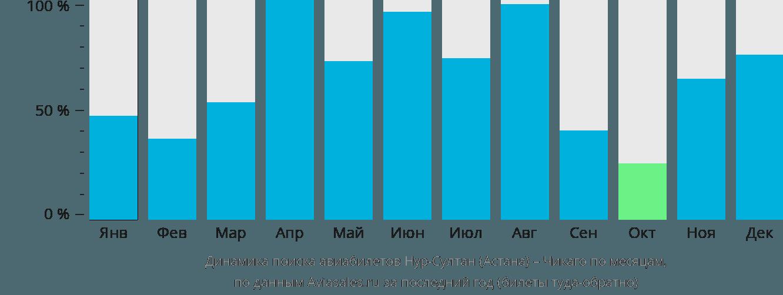 Динамика поиска авиабилетов из Астаны в Чикаго по месяцам
