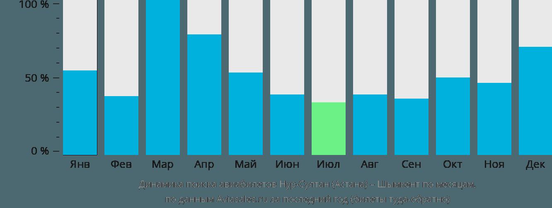 Динамика поиска авиабилетов из Астаны в Шымкент по месяцам
