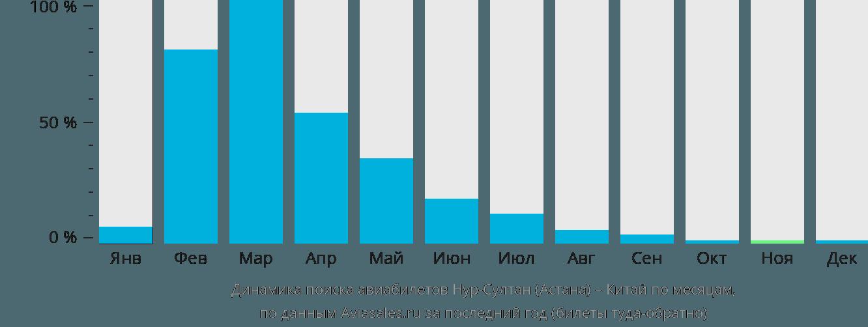 Динамика поиска авиабилетов из Нур-Султана (Астаны) в Китай по месяцам