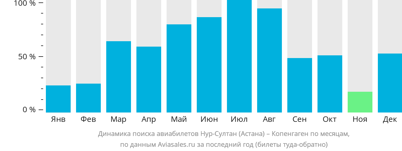 Динамика поиска авиабилетов из Нур-Султана (Астаны) в Копенгаген по месяцам