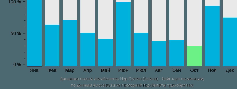 Динамика поиска авиабилетов из Нур-Султана (Астаны) в Кейптаун по месяцам