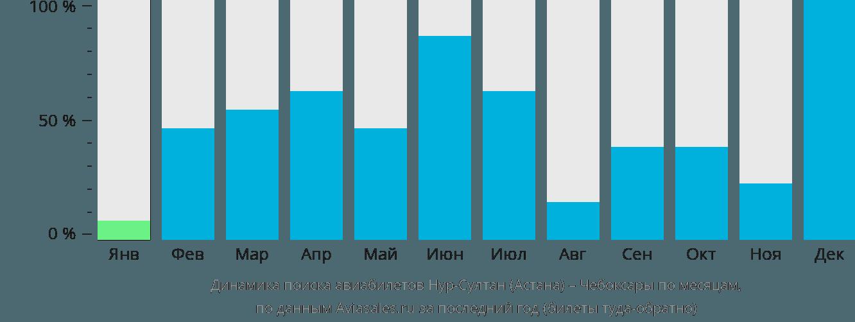 Динамика поиска авиабилетов из Астаны в Чебоксары по месяцам