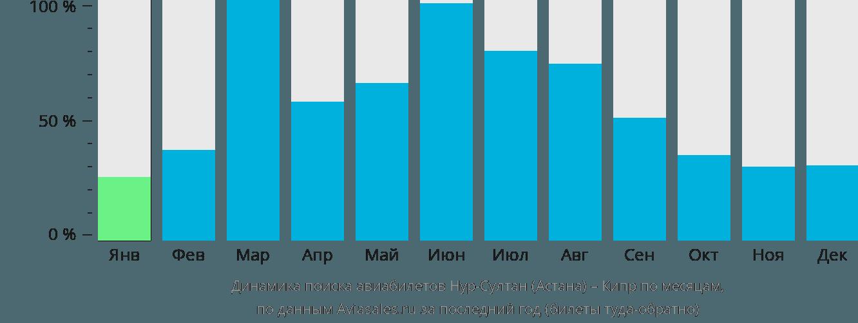 Динамика поиска авиабилетов из Нур-Султана (Астаны) на Кипр по месяцам