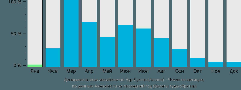 Динамика поиска авиабилетов из Нур-Султана (Астаны) в Чехию по месяцам