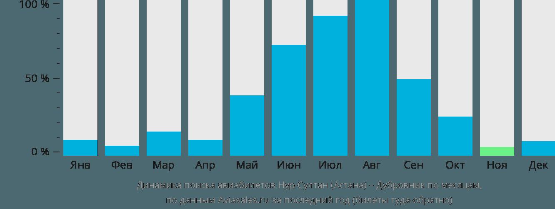 Динамика поиска авиабилетов из Нур-Султана (Астаны) в Дубровник по месяцам