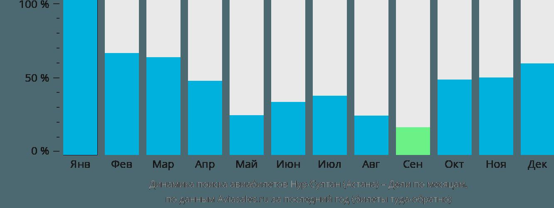 Динамика поиска авиабилетов из Нур-Султана (Астаны) в Дели по месяцам