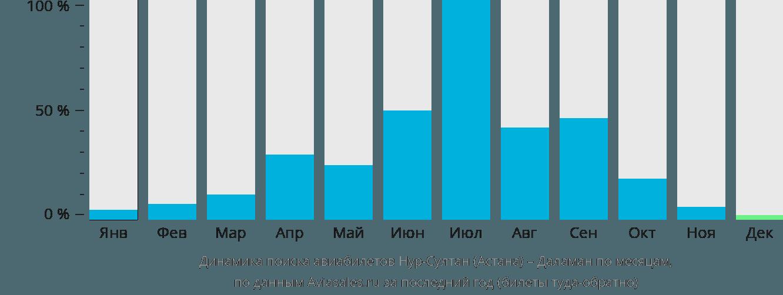 Динамика поиска авиабилетов из Нур-Султана (Астаны) в Даламан по месяцам