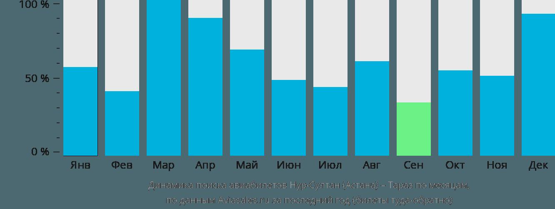 Динамика поиска авиабилетов из Нур-Султана (Астаны) в Тараз по месяцам