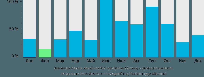 Динамика поиска авиабилетов из Нур-Султана (Астаны) в Днепр по месяцам