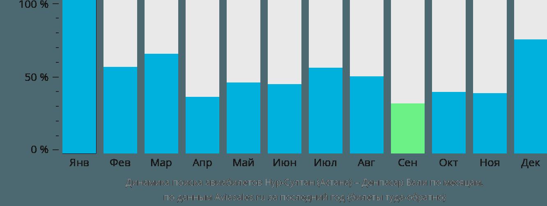 Динамика поиска авиабилетов из Астаны в Денпасар Бали по месяцам