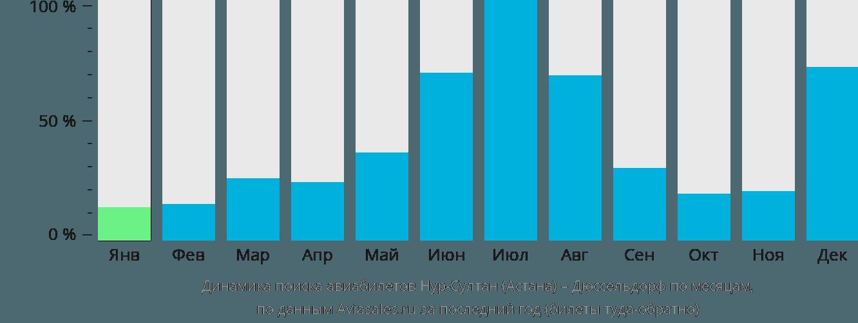 Динамика поиска авиабилетов из Астаны в Дюссельдорф по месяцам