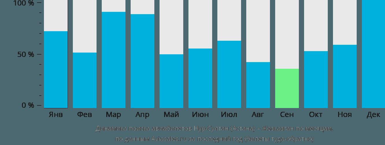 Динамика поиска авиабилетов из Нур-Султана (Астаны) в Жезказган по месяцам