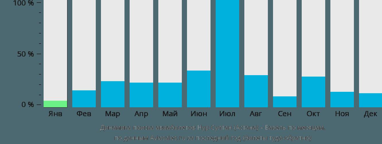 Динамика поиска авиабилетов из Астаны в Базель по месяцам